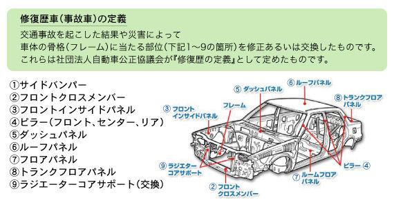 修復歴車の定義